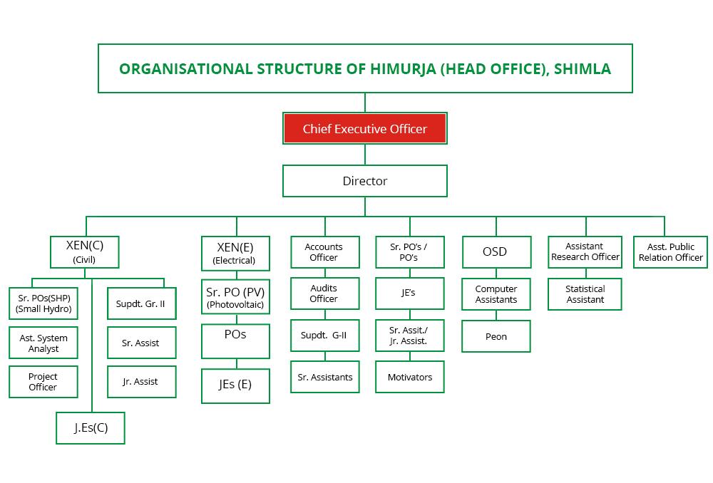 Organizational Chart Himurja